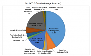 Time - 2015 ATUS Data