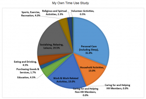Time - My Time Use Study